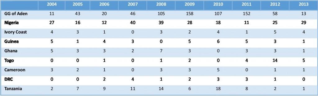 Figure 1: Piracy Incidents, 2005-2013 (IMB)