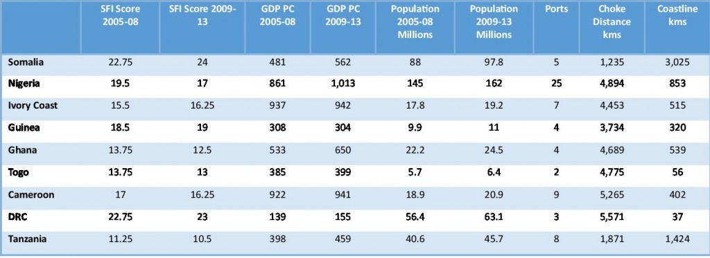 Table 2: Country-level Information